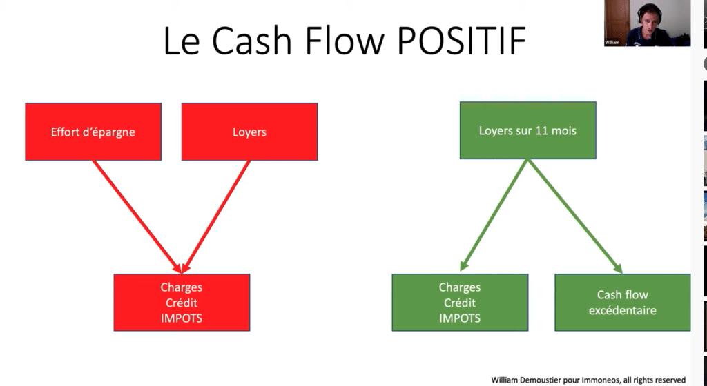 cash flow positif